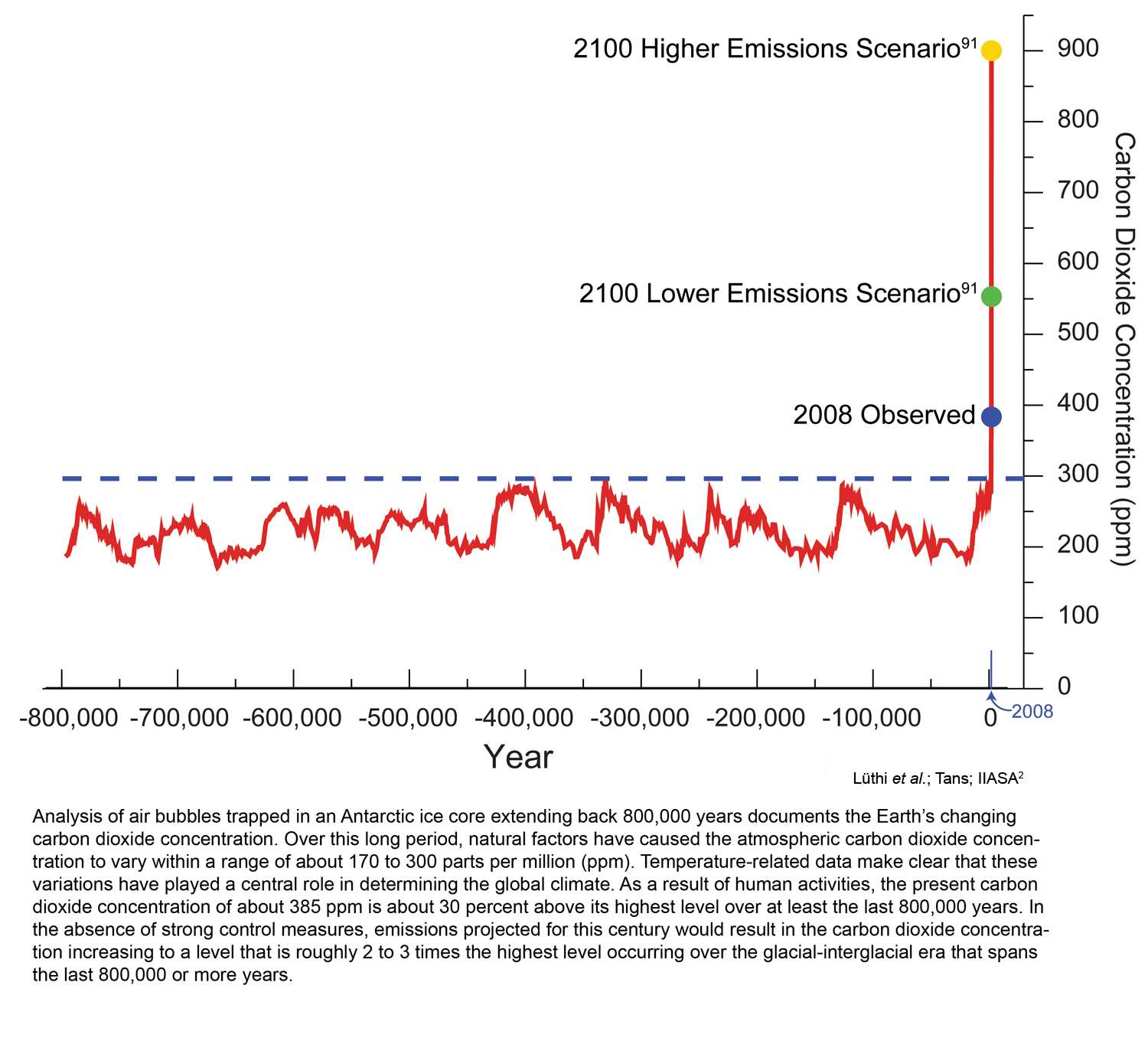 Climate Change and CO2?