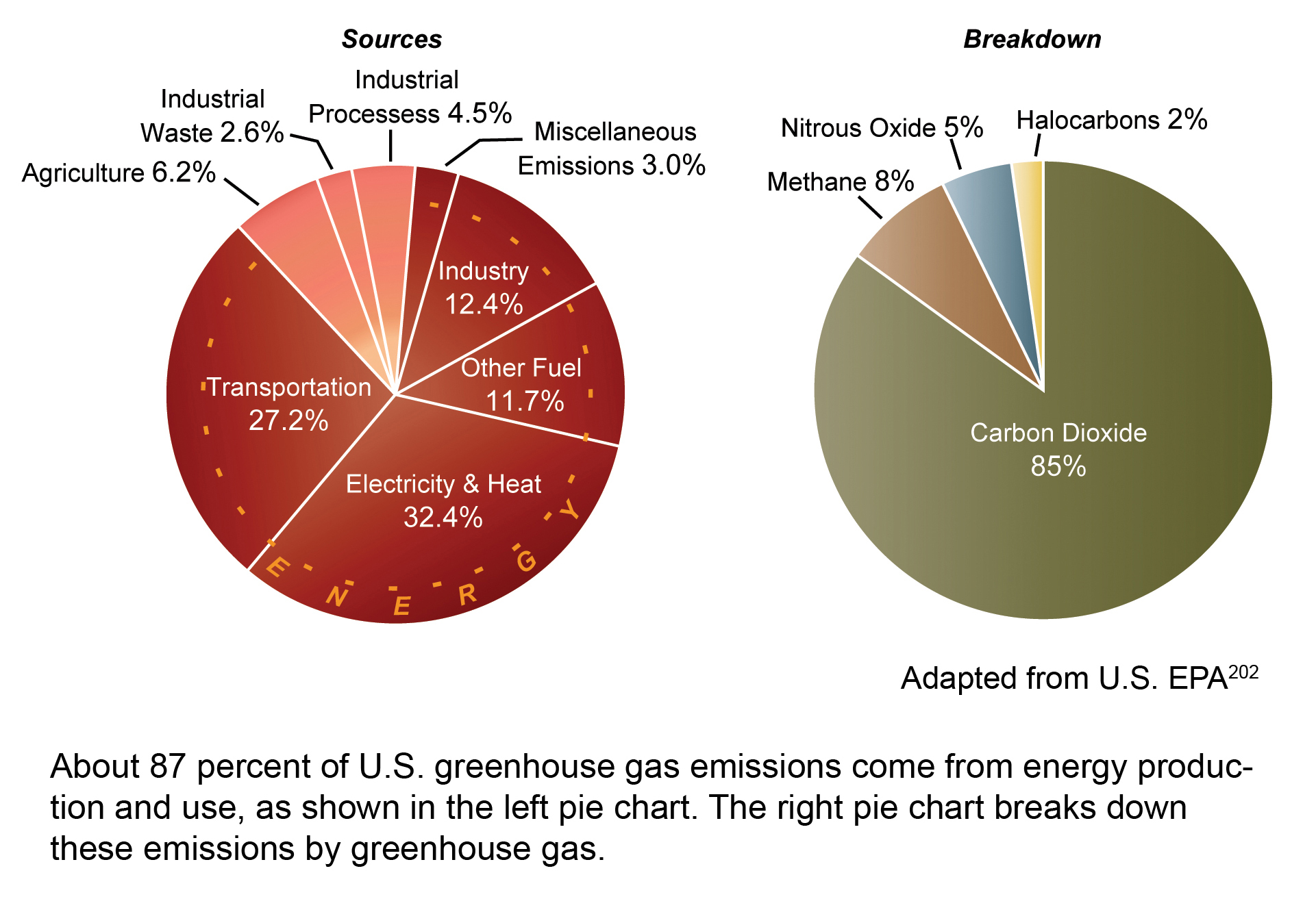 Sources of us greenhouse emissions 2003 global climate change summary ccuart Choice Image