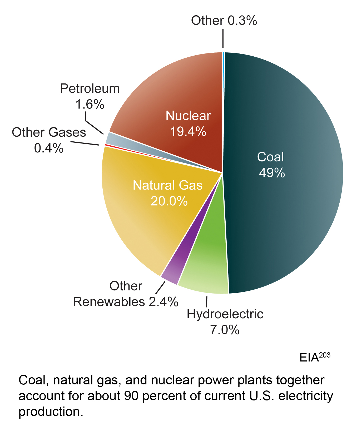 Us Electricity Sources 2007 Global Climate Change Impacts In The Natural Gas Power Plant Diagram Summary
