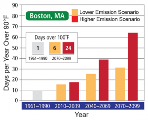 Projected Days per Year over 90°F in Boston