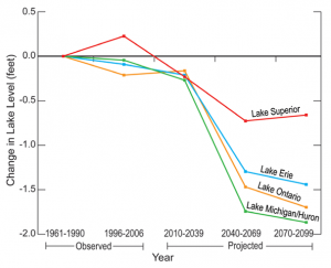 Projected Changes in Great Lakes Levels under Higher Emissions Scenario
