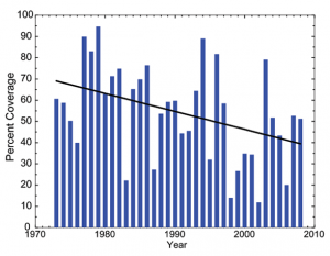 Seasonal Maximum Coverage, 1973 to 2008