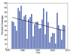 Observed Changes in Great Lakes Ice Cover: Seasonal Maximum Coverage, 1973 to 2008