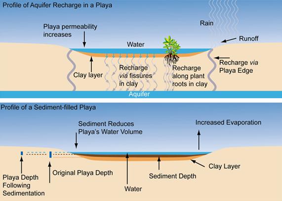Great Plains  Playa Diagrams