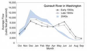 Shift to Earlier Peak Streamflow Quinault River (Olympic Peninsula, northern Washington)