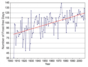 Fairbanks Frost-Free Season, 1904 to 2008