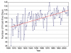 Alaska: Fairbanks Frost-Free Season, 1904 to 2008