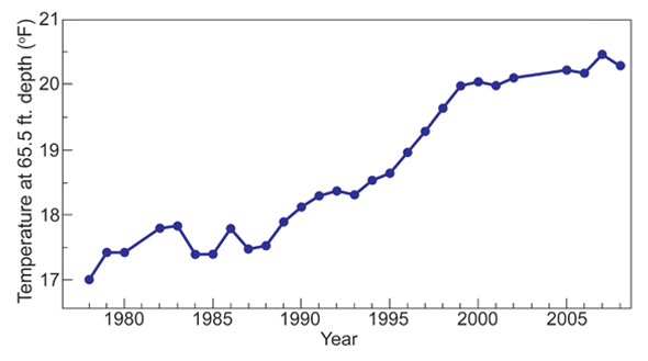 Permafrost Temperature 1978 to 2008 Deadhorse, Northern Alaska