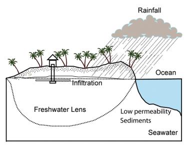 Freshwater Lens
