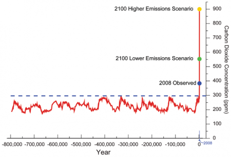 800,000 Year record of CO2 Concentration