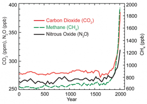 2000 Years of Greenhouse Gas Concentrations