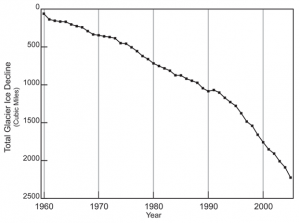 Cumulative Decrease in Global Glacier Ice