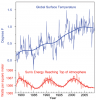 Measurements of Surface Temperature and Sun's Energy