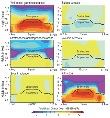 Patterns of Temperature Change Produced by Various Atmospheric Factors, 1958-1999