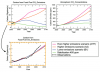 Scenarios of Future CO2 Global Emissions and Concentrations