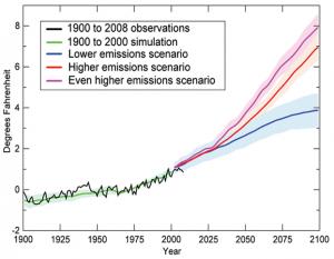 Global Average Temperature 1900 to 2100