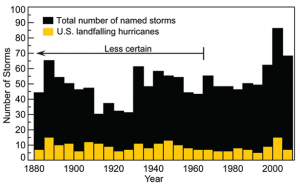 Atlantic Tropical Storms and Hurricanes