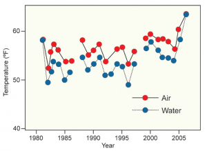 Lake Superior Summer Air and Water Temperatures 1979 to 2006