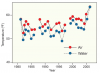 Lake Superior Summer Air and Water Temperature 1979 to 2006
