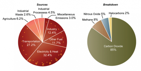 Sources of US Greenhouse Emissions (2003)