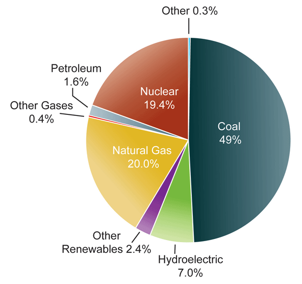 US Electricity Sources (2007)