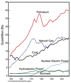 Primary Energy Consumption by Major Source (1949 to 2007)