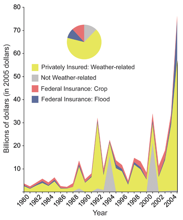 Insured Losses from Catastrophes, 1980 to 2005